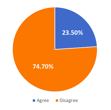 Pie chart showing 23.5% agree