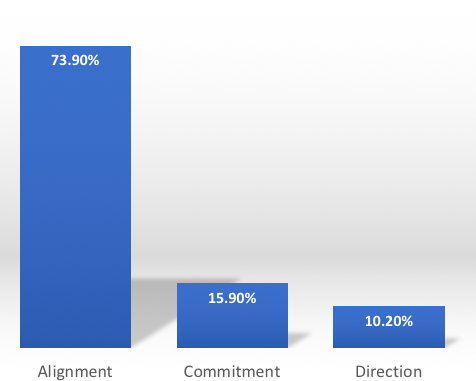 Bar chart showing alignment: 73.9%, commitment: 15.9%, direction: 10.2%