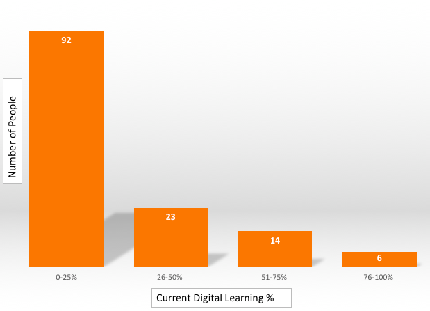 Bar chart showing 92 people do between 0-25% digitally, 23 people do 26-50%, 14 people do 51-75% and 6 people do 76-100%